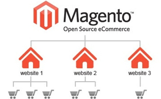 Magento: What are the major advantages?